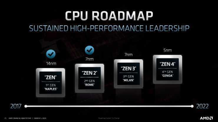 AMD: le prossime CPU desktop con Zen 3 potrebbero chiamarsi Ryzen 5000