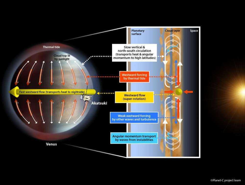 Venere: perché la sua atmosfera ruota tanto velocemente?