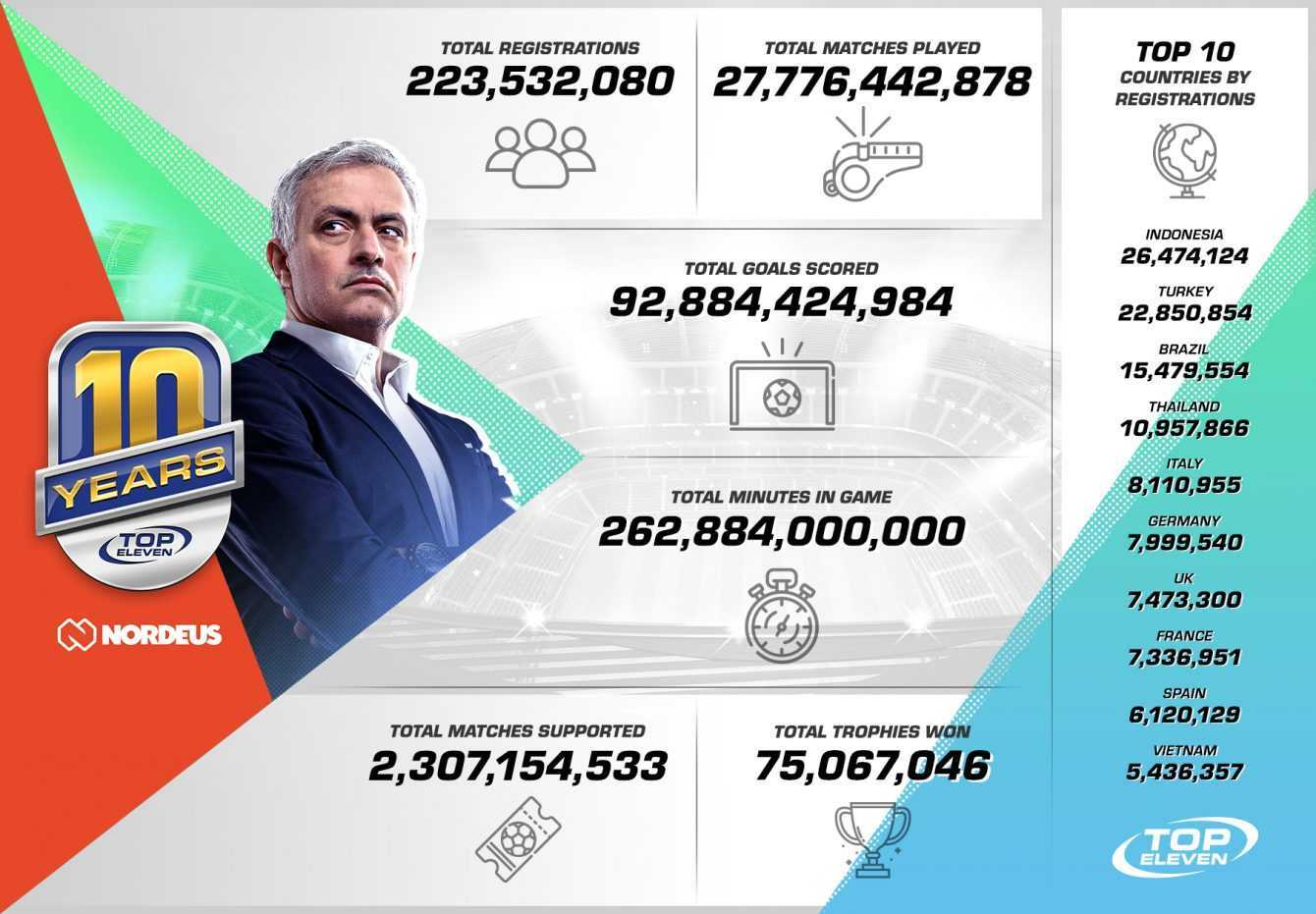 Top Eleven: intervista al CEO Branko Milutinović