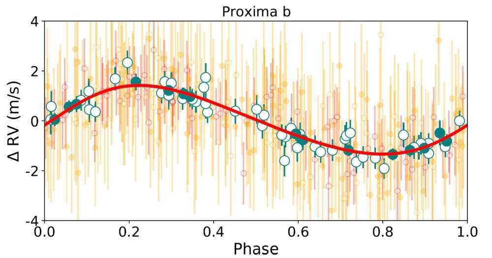 Proxima b: esopianeta ormai confermato