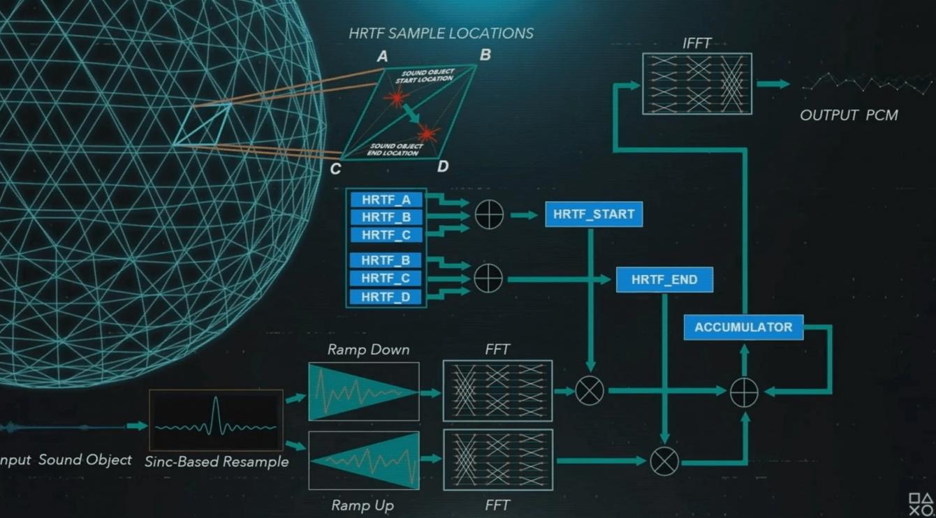 PS5: cosa sappiamo del Tempest Engine