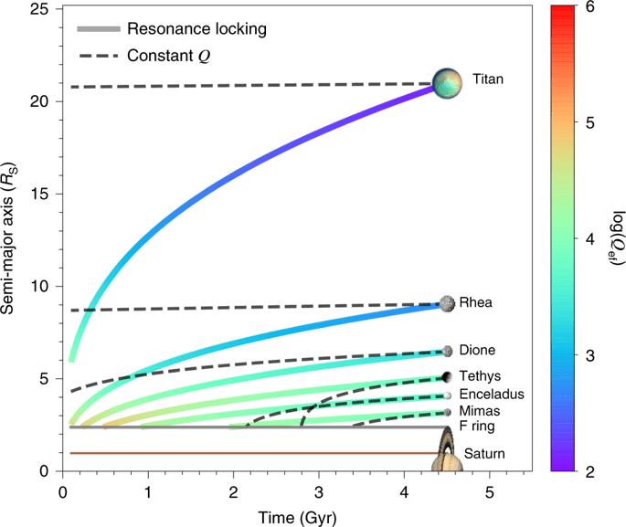 Titano: un allontanamento più rapido del previsto