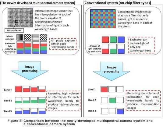 FUJIFILM: un sistema di ripresa multispettrale ad elevate prestazioni