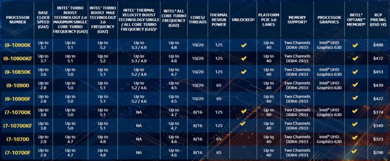 Intel Core i9-10850K: annunciata la nuova CPU a 10 core