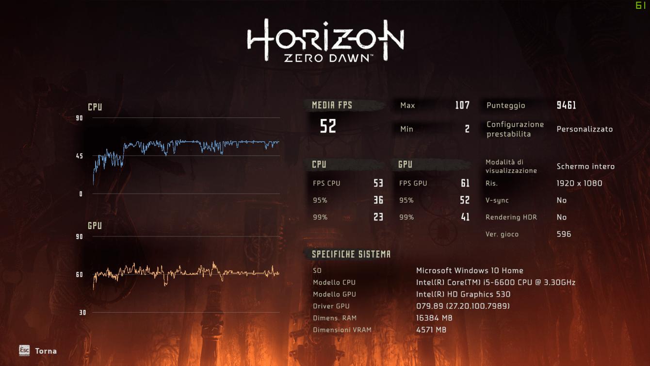 Recensione Horizon: Zero Dawn PC, tanto potenziale inesploso!