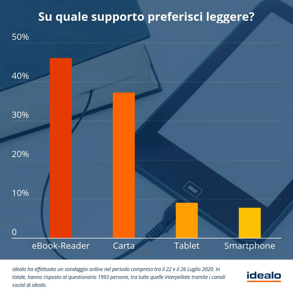 Idealo: l'indagine rivela, 2/3 degli italiani ha letto di più nel 2020