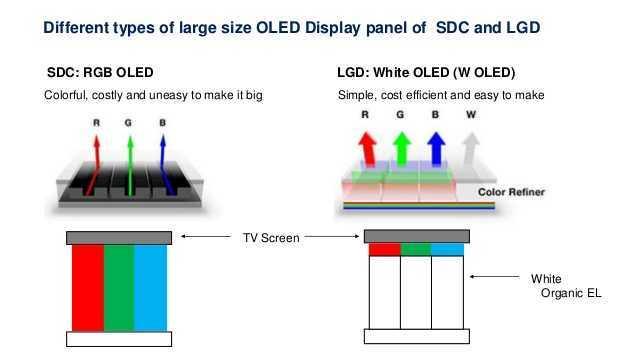 TV QD-OLED: presto all'opera su Panasonic e Sony?
