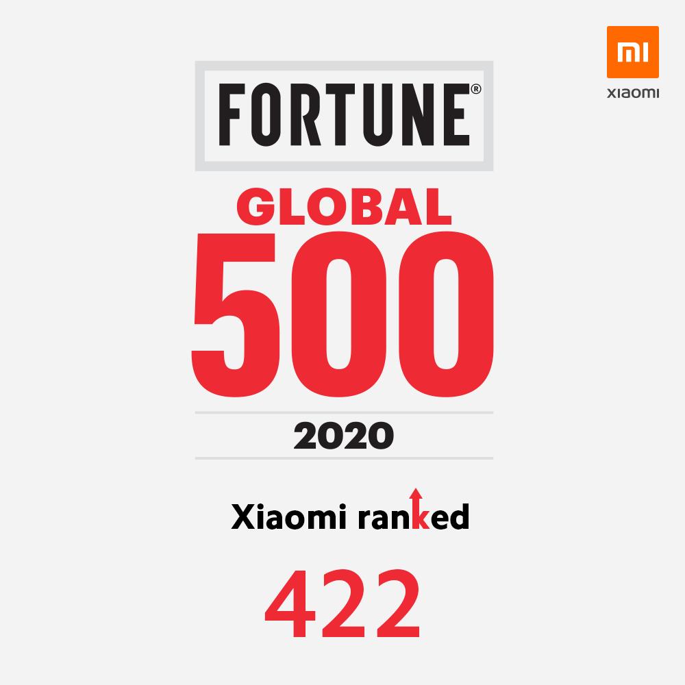 Xiaomi si classifica al 422° posto della Fortune Global 500 del 2020