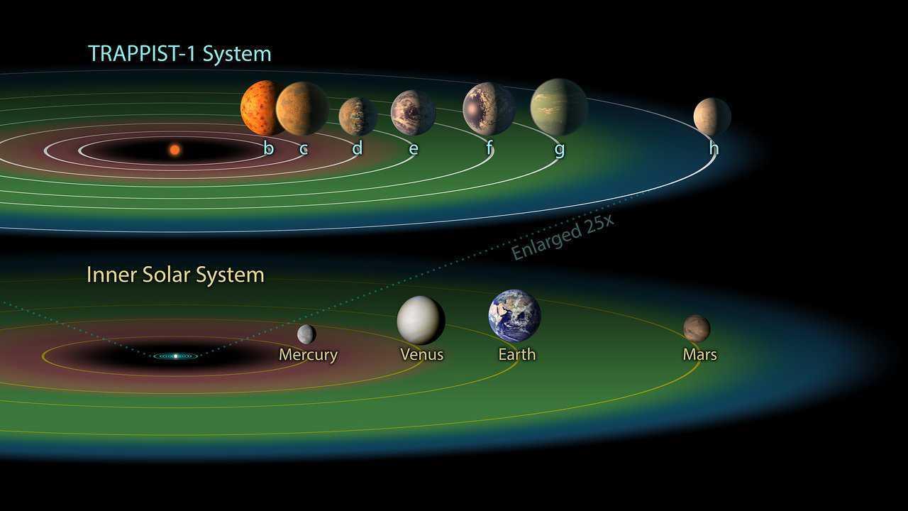 Zona abitabile: quanti pianeti può ospitare?