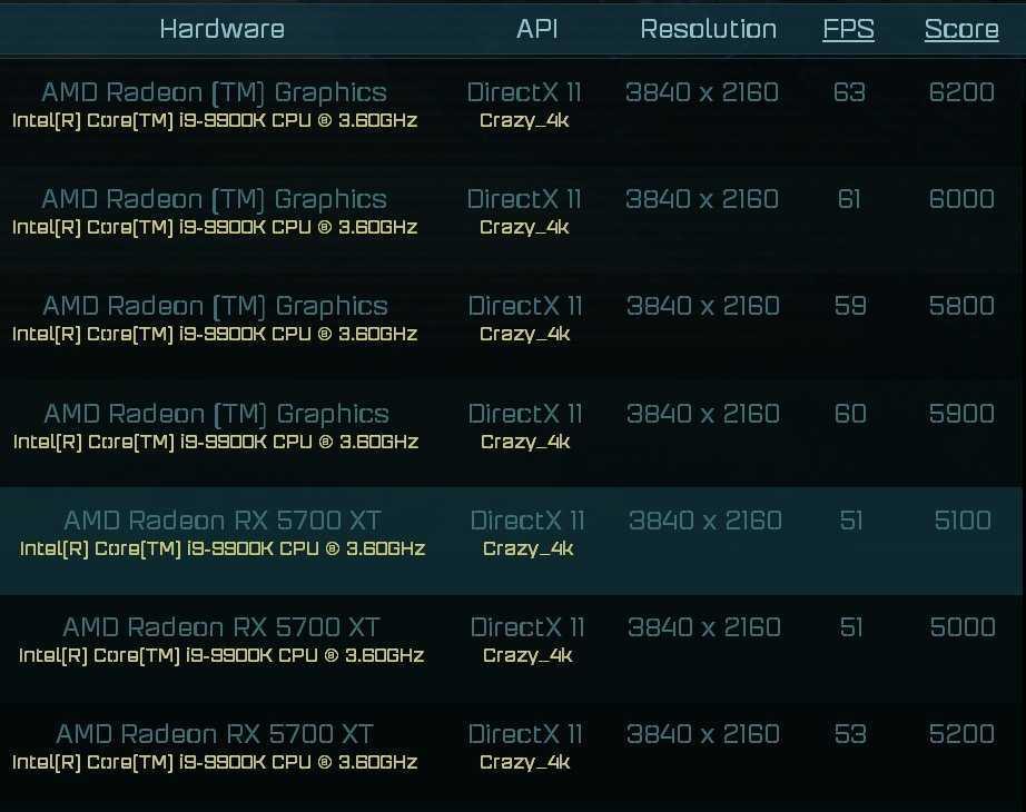 AMD RX 6000: prestazioni come RTX 2080 Ti, ma tanta memoria