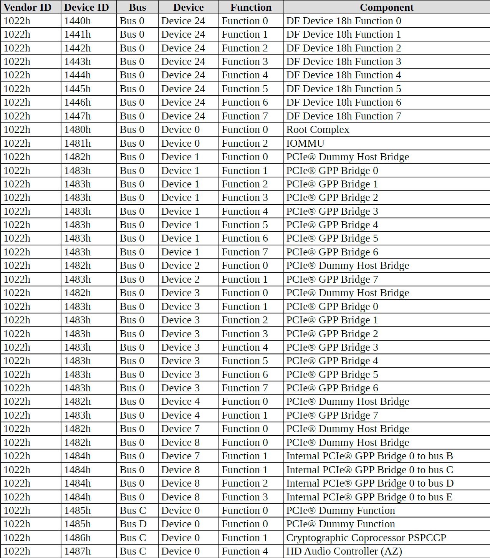 AMD Ryzen 4000: tanti dettagli su Zen 3, fino a 16C/32T