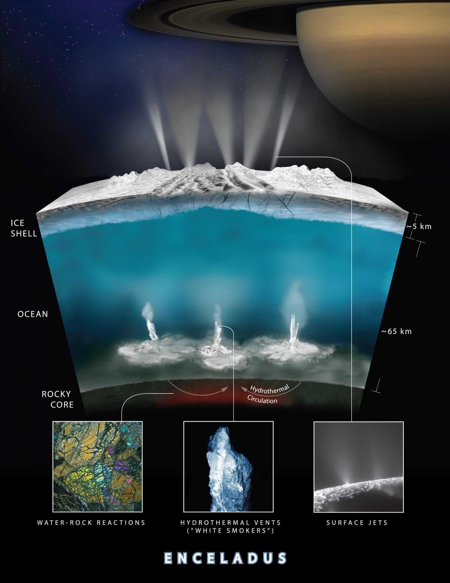 Cassini: i dati mostrano attività geologica su Encelado
