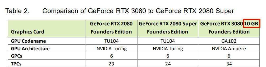 RTX 3080 20 GB, RTX 3070 16 GB, RTX 3060 8 GB: spoilerate da NVIDIA e Gigabyte