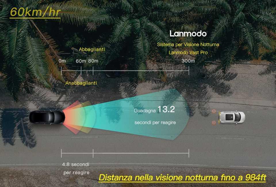 Lanmodo Vast Pro: il sistema di visione notturna per auto definitivo
