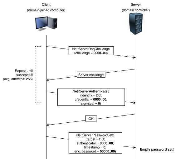 Windows: vulnerabilità critica Zerologon