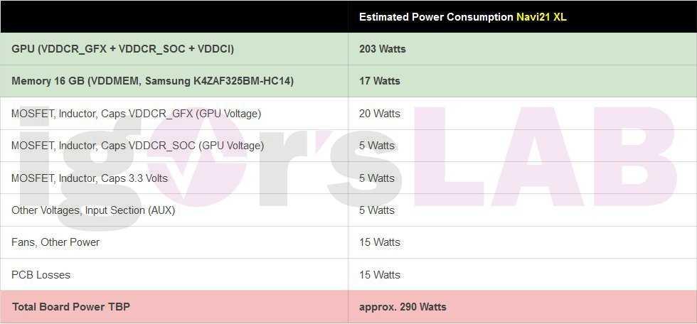 AMD Radeon RX 6000: diverse versioni di Navi 21 fino a 320W