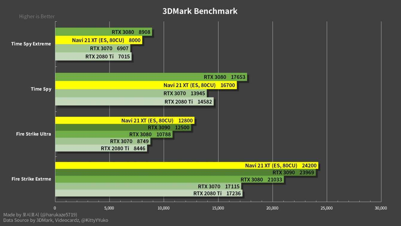 AMD RX 6800 XT benchmark: batte RTX 3080 in 4K, perde sul ray tracing