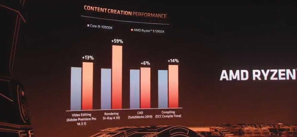 Aperti i preordini su Amazon per i nuovi AMD Ryzen 5000!