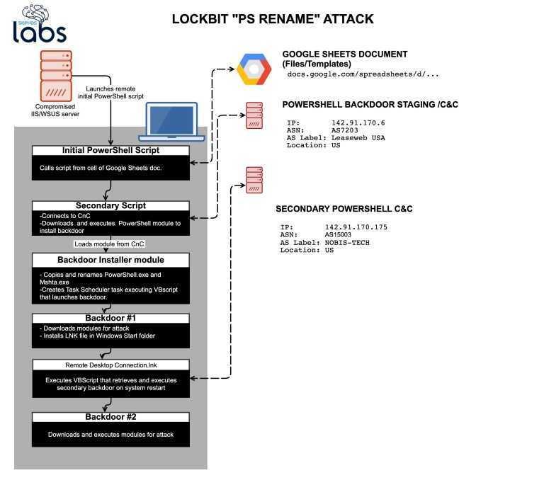 LockBit: ransomware sempre più sofisticato