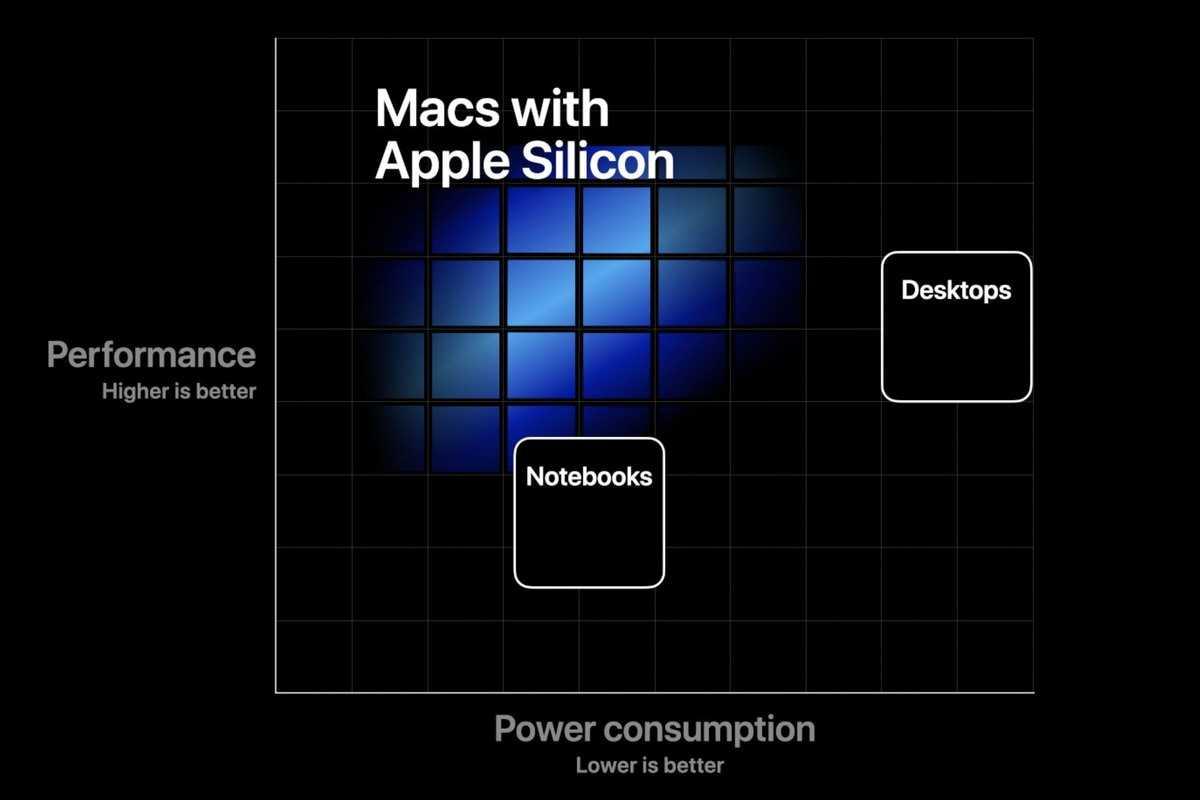 MacBook con Apple Silicon a Novembre e AirPods Studio a Marzo?