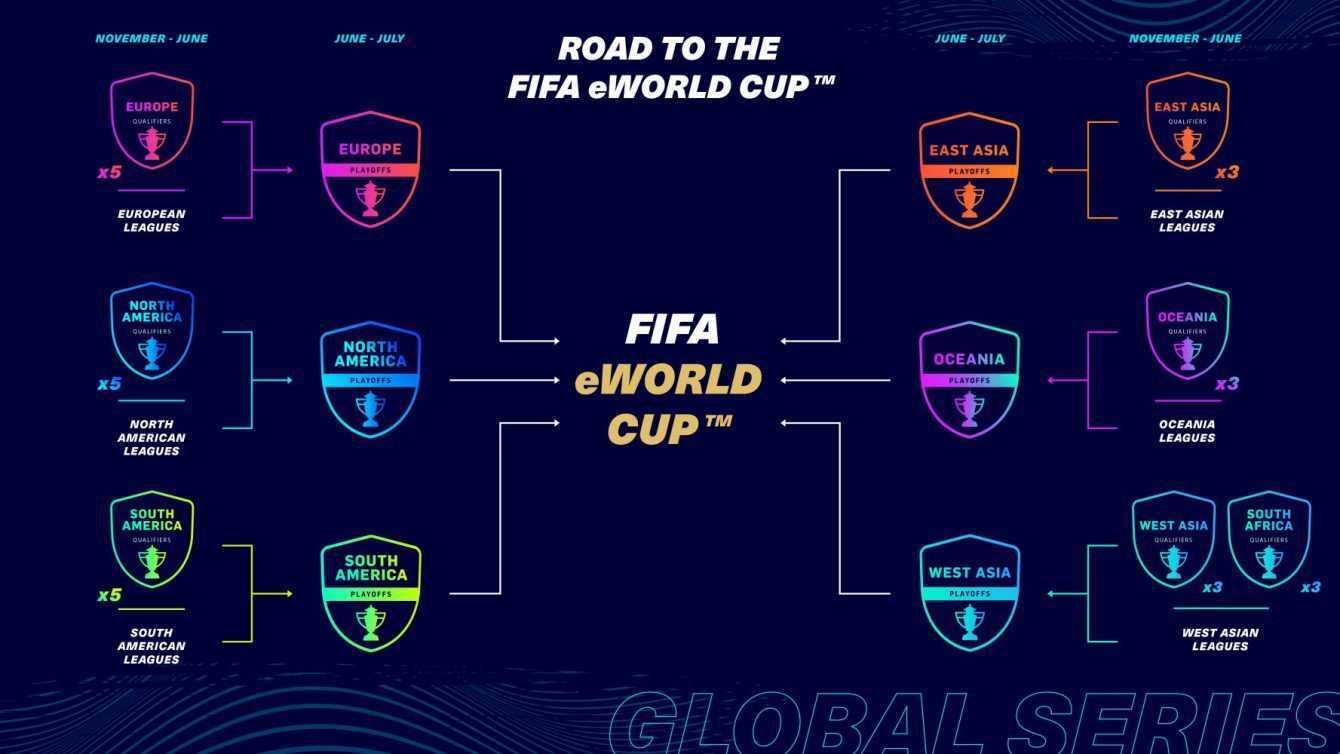 Annunciate le EA SPORTS FIFA 21 Global Series