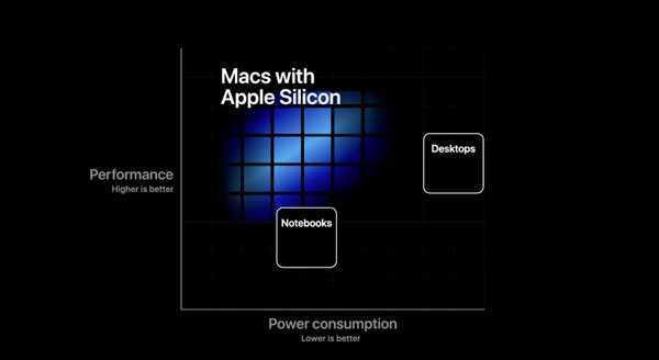 Apple Silicon: primi MacBook ARM in arrivo a novembre