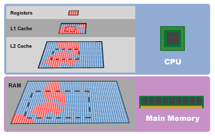 Infinity Cache: la misteriosa tecnologia su AMD RX 6000