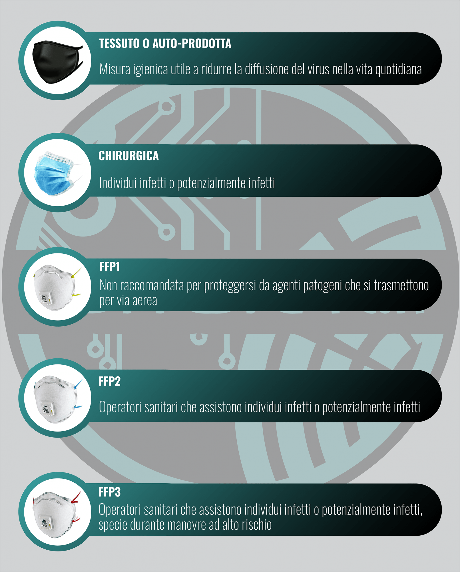 Migliori mascherine COVID | Aprile 2021