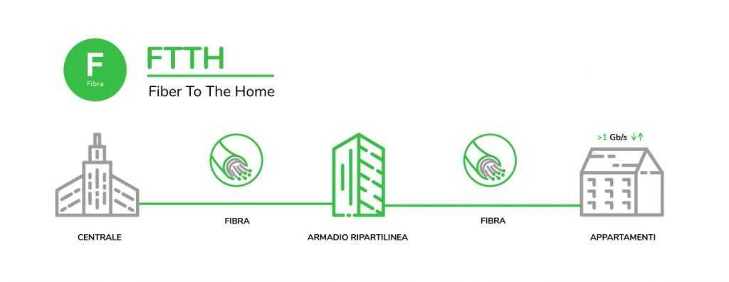 AVM e Open Fiber: insieme per offrire connessioni ultraveloci