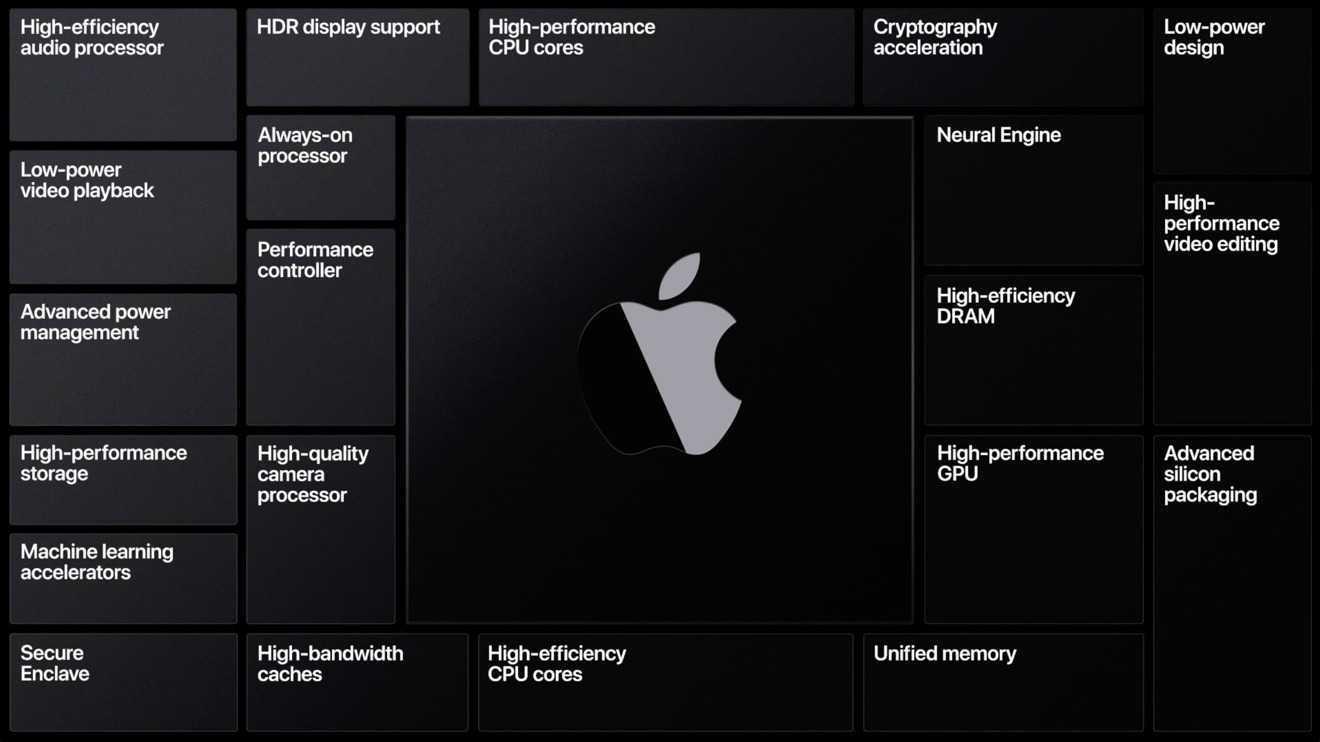 Apple Event 10 novembre: arrivano i Mac con processore ARM
