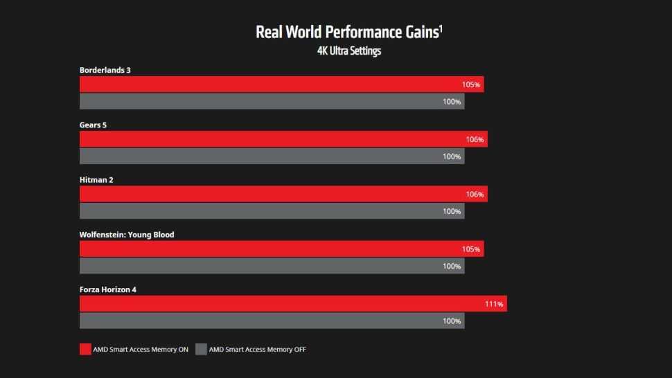 NVIDIA: in arrivo la sua versione della Smart Access Memory di AMD