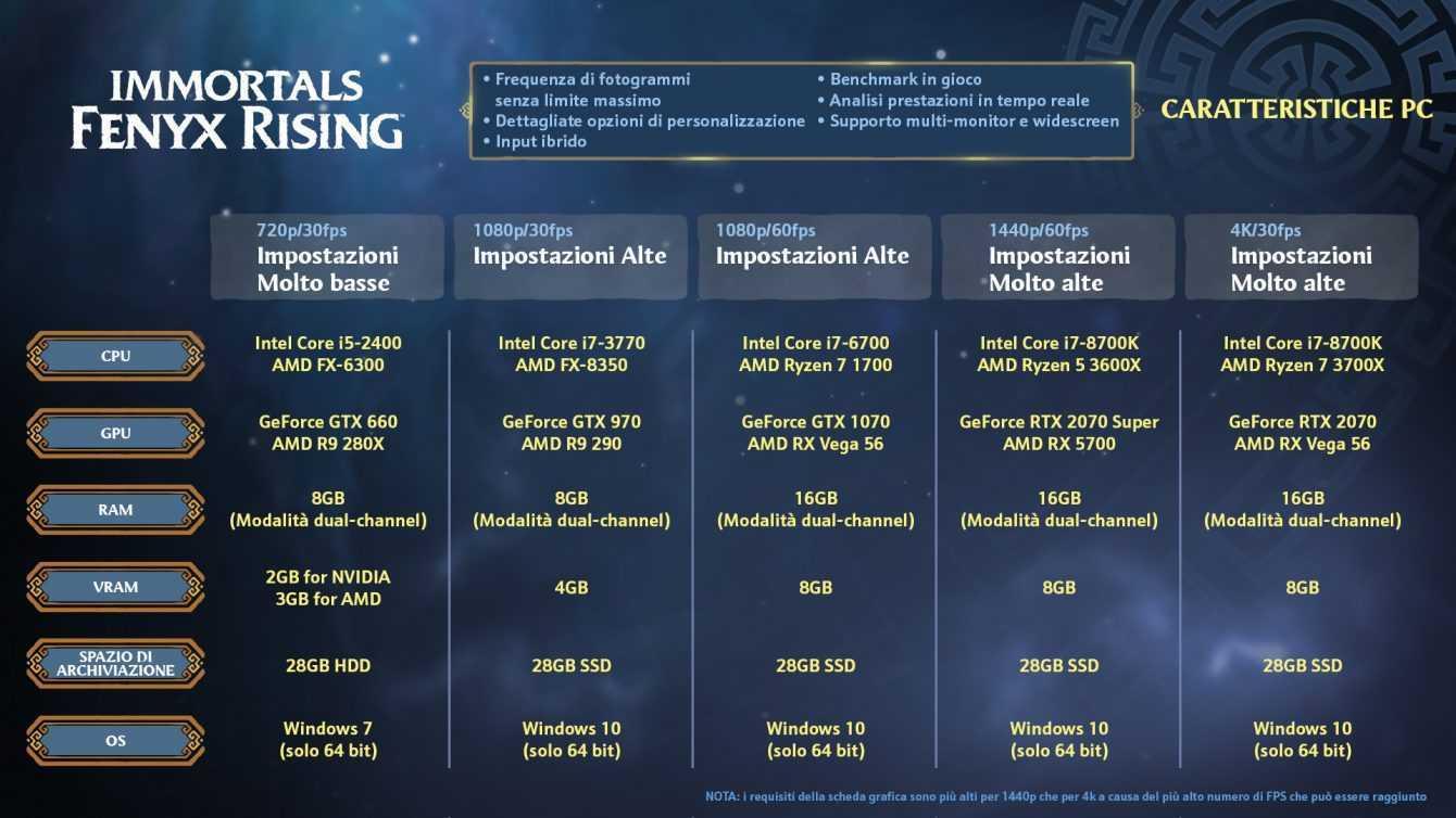 Immortals Fenyx Rising, svelati i requisiti PC minimi, consigliati e per il 4K