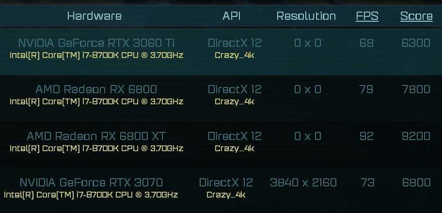 NVIDIA RTX 3060 Ti benchmark: va quasi come una RTX 3070