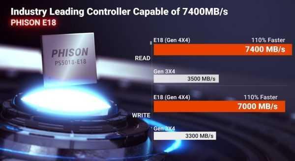 Phison E18: controller per SSD futuri sempre più veloci e prestanti