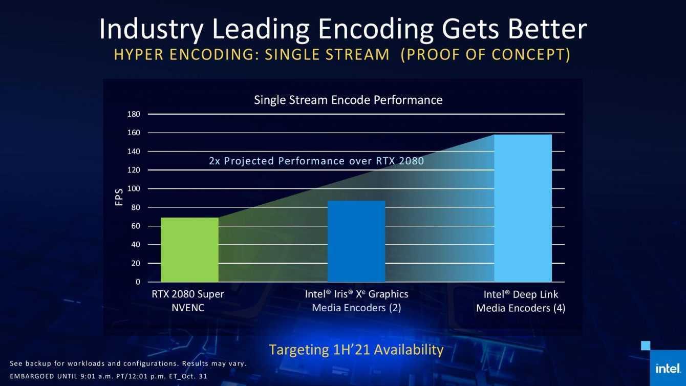 Intel Iris Xe MAX: la GPU discreta compete con NVIDIA MX450