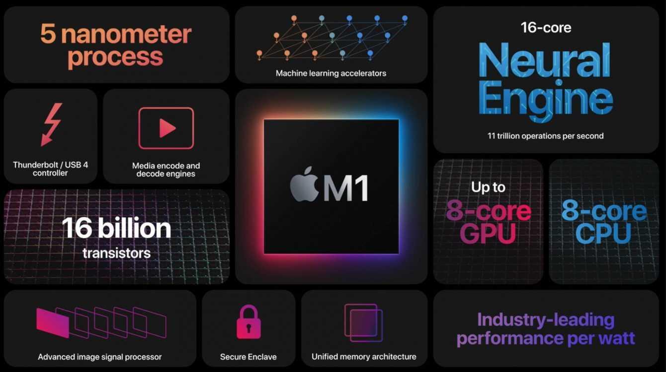 Apple M1 vs Intel e AMD: x86 la spunta (di poco) su Cinebench