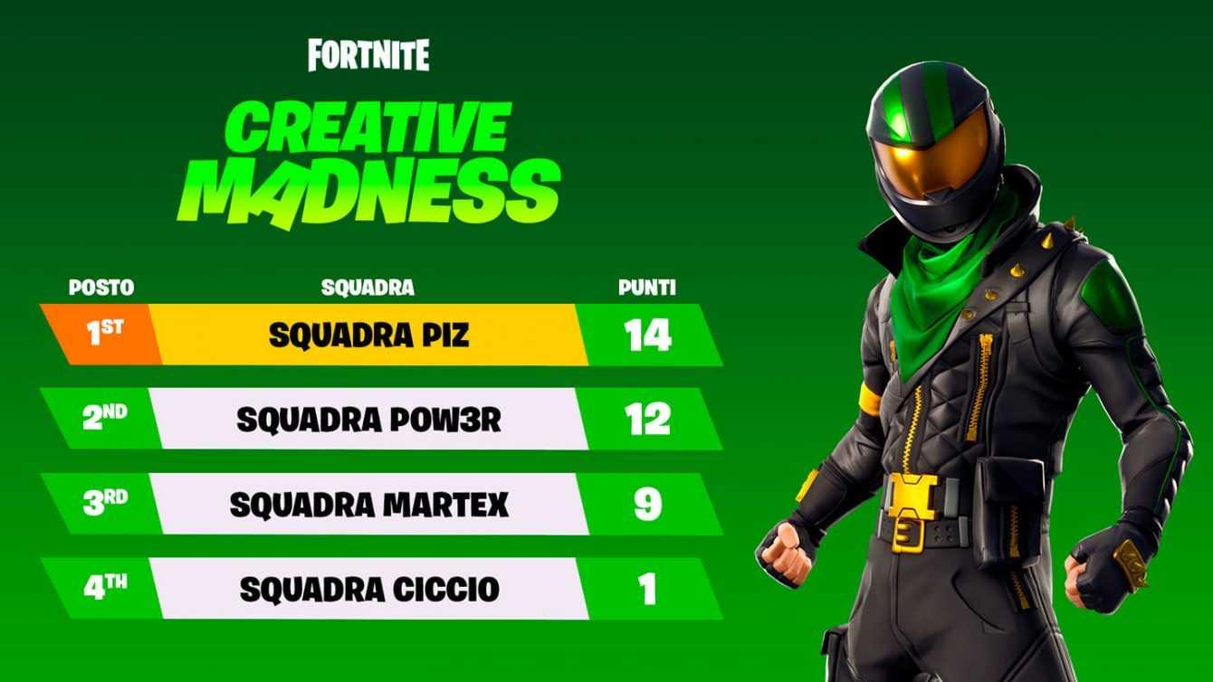 Fortnite Creative Madness: i risultati della giornata di qualifiche!