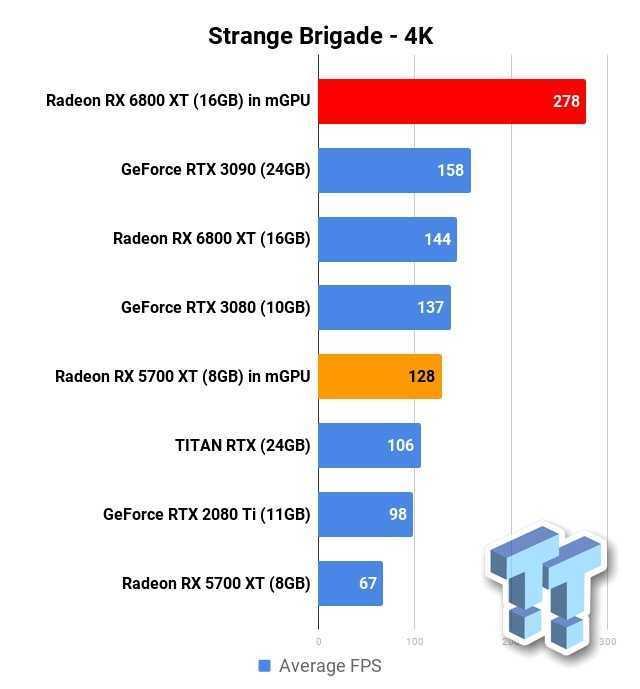 AMD Radeon RX 6800 XT: risultati interessanti in Multi-GPU