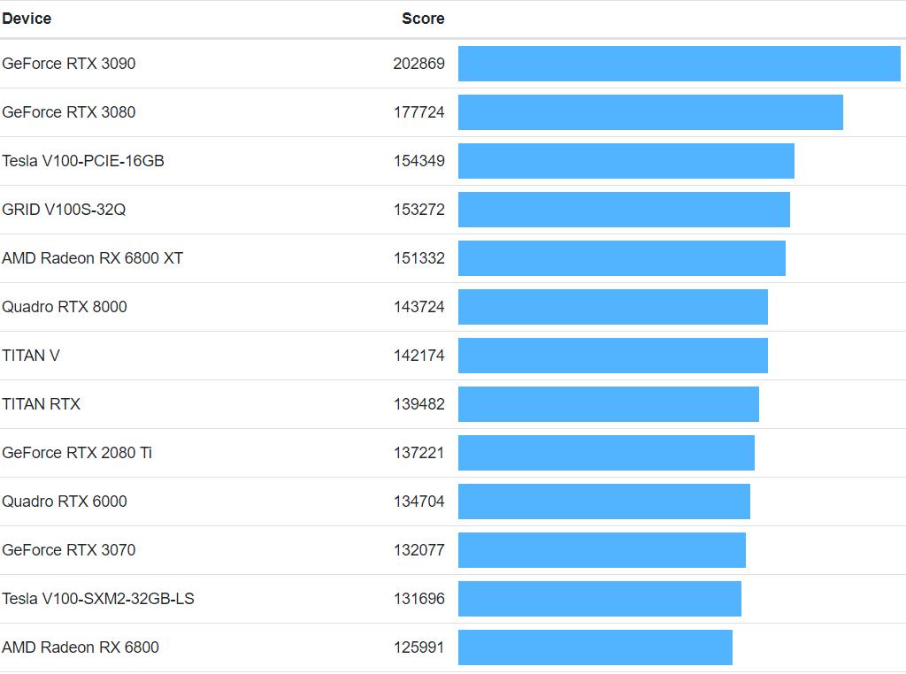 AMD RX 6900 XT: +13% su RX 6800 XT in benchmark OpenCL