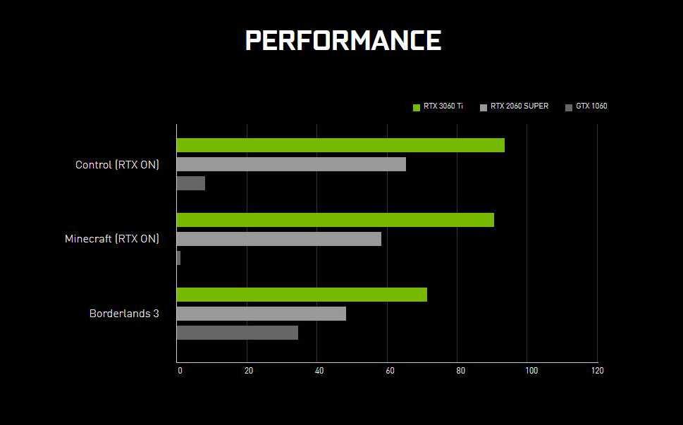 NVIDIA annuncia la GeForce RTX 3060 Ti