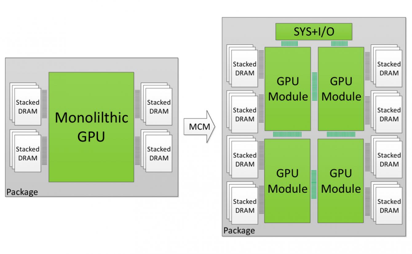 GPU MCM: arriva un brevetto di AMD