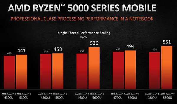 AMD Ryzen 5000 sbarca sui notebook: prestazioni e autonomia