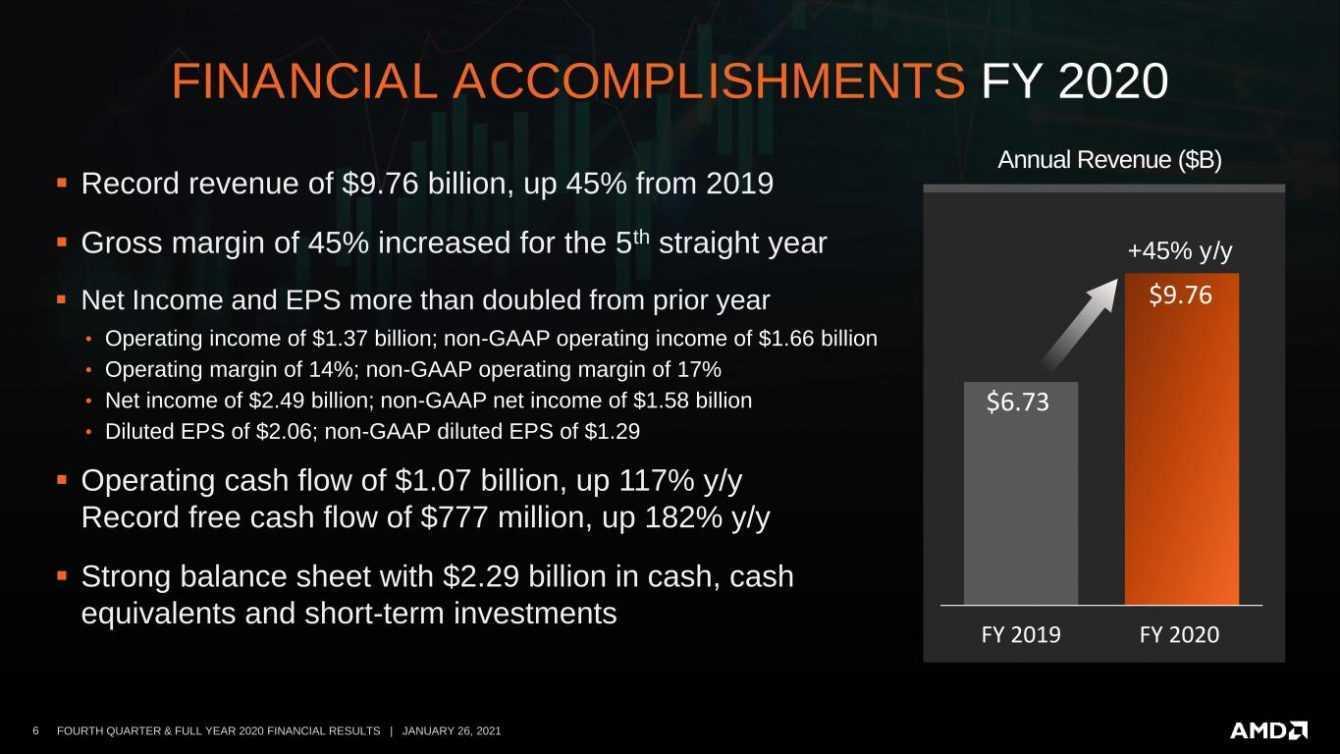 Lisa Su fa volare AMD: chiuso un 2020 da record