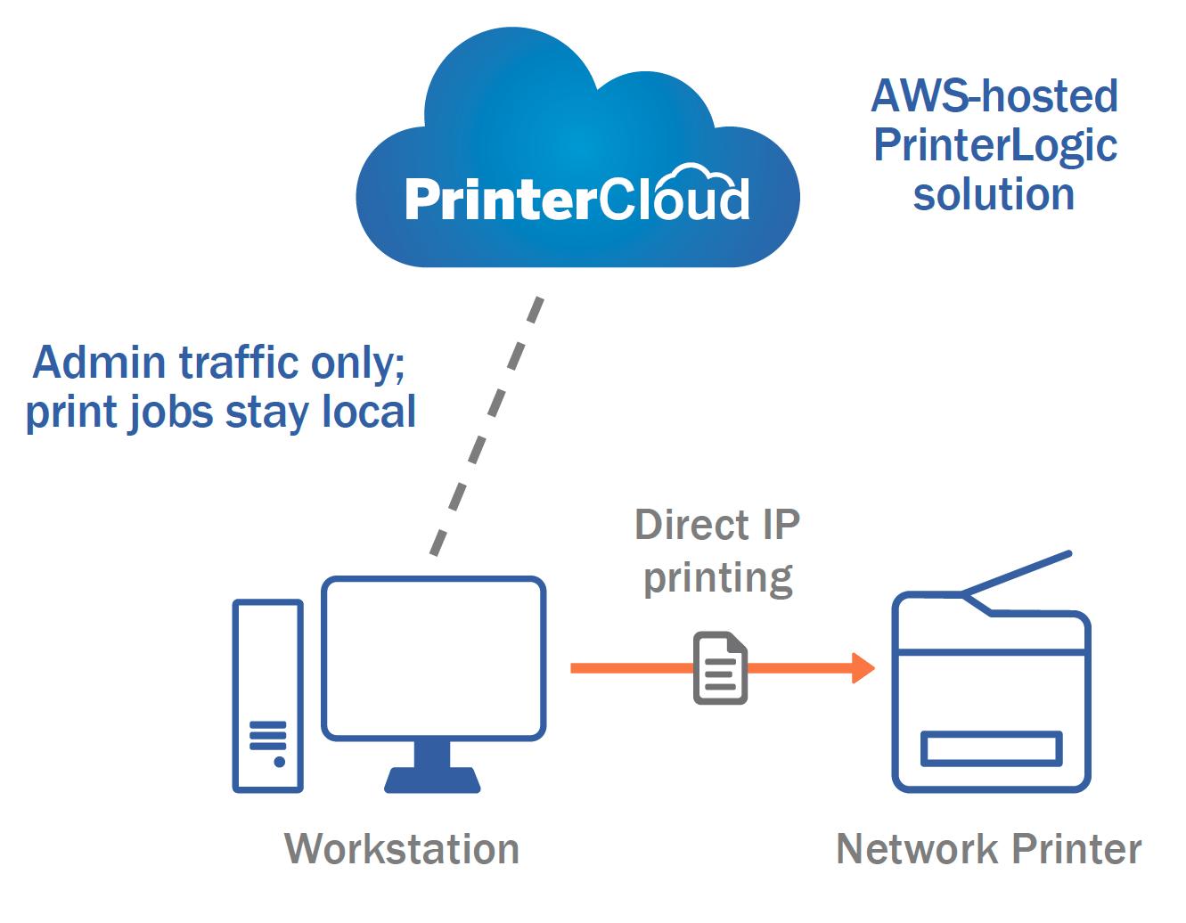 Acer e PrinterLogic siglano una partnership per nuove soluzioni cloud based