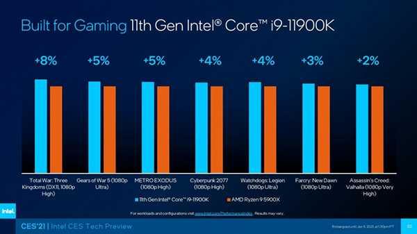 Intel Rocket Lake-S ufficiali: i9 migliore di un Ryzen 9 5900X?
