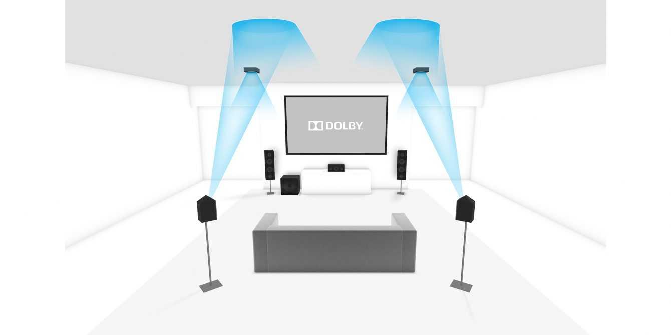 Migliori Soundbar economiche | Luglio 2021