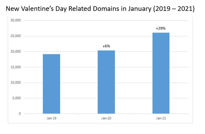 Check Point Research: i cyber-pericoli di San Valentino