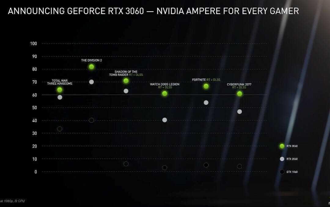 Nvidia conferma data e ora per il debutto della GeForce RTX 3060
