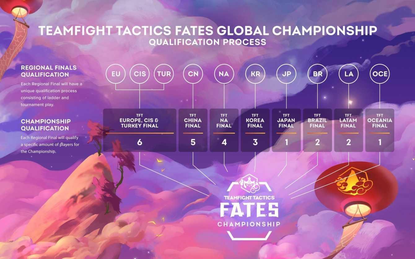 Teamfight Tactics: il nuovo campionato Destini inizierà ad aprile