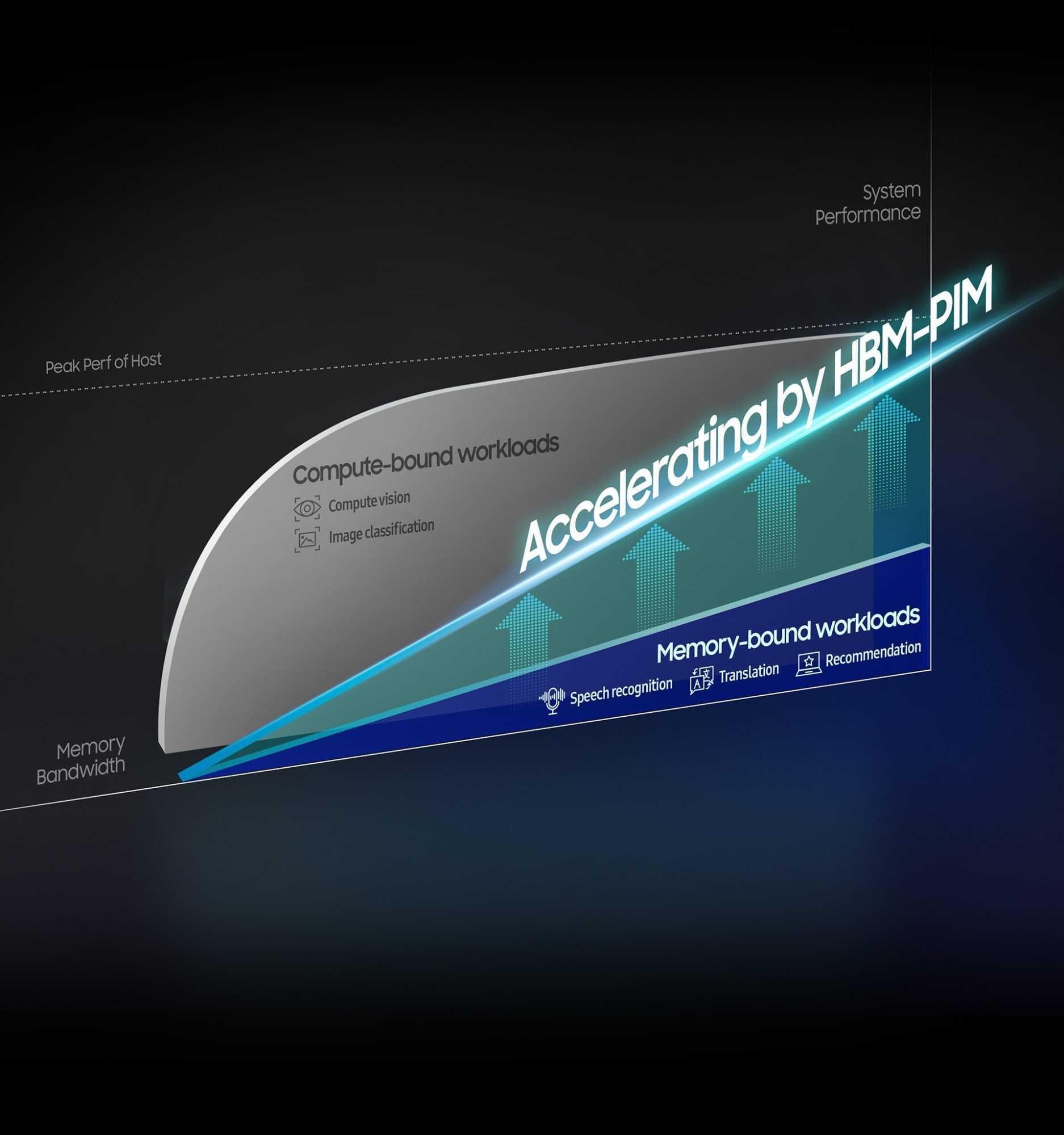 Samsung: arriva la memoria HBM-PIM per l'intelligenza artificiale
